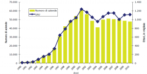 Il numero di aziende biologiche è in costante crescita