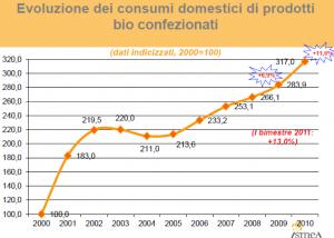 I consumi di prodotti biologici sono in crescita