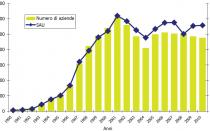 Il tasso crescita dell'agricoltura biologica